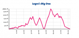 Legro's Big One Profile