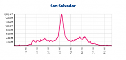 San Salvador Profile